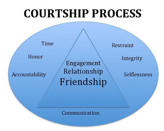courtship dating difference